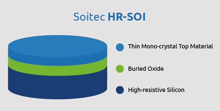 HR SOI siteweb EN page RF SOI