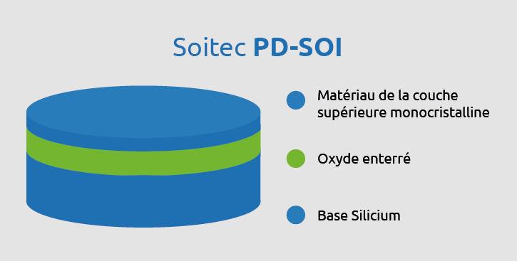 PD SOI siteweb FR page Produits 1
