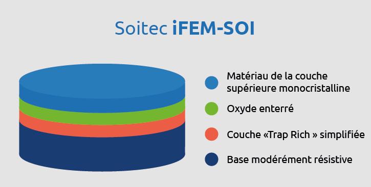 I FEM SOI siteweb FR page RF SOI