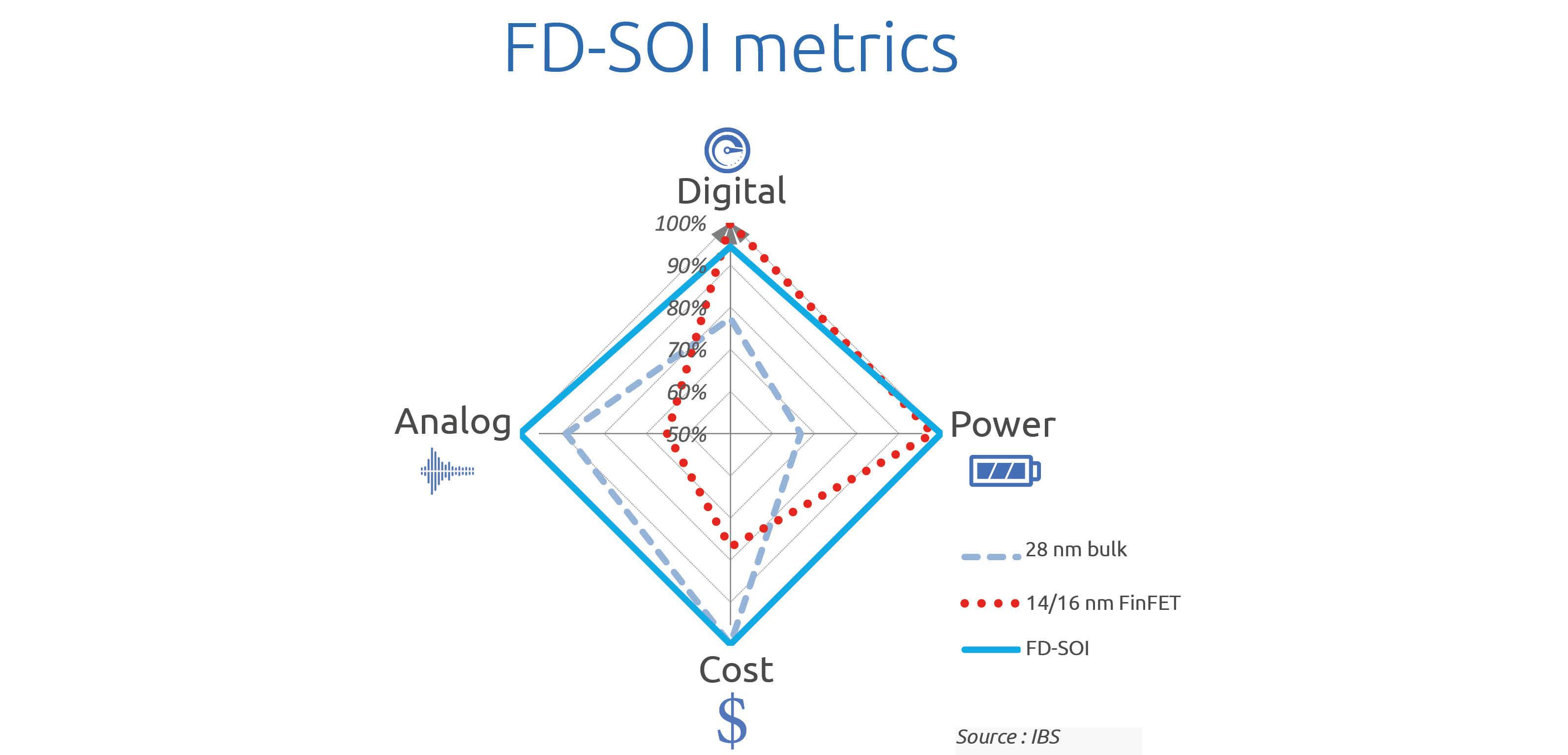 FD SOI metrics soitec 1