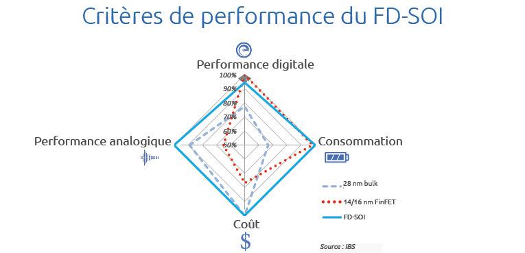 FD SOI metrics soitec