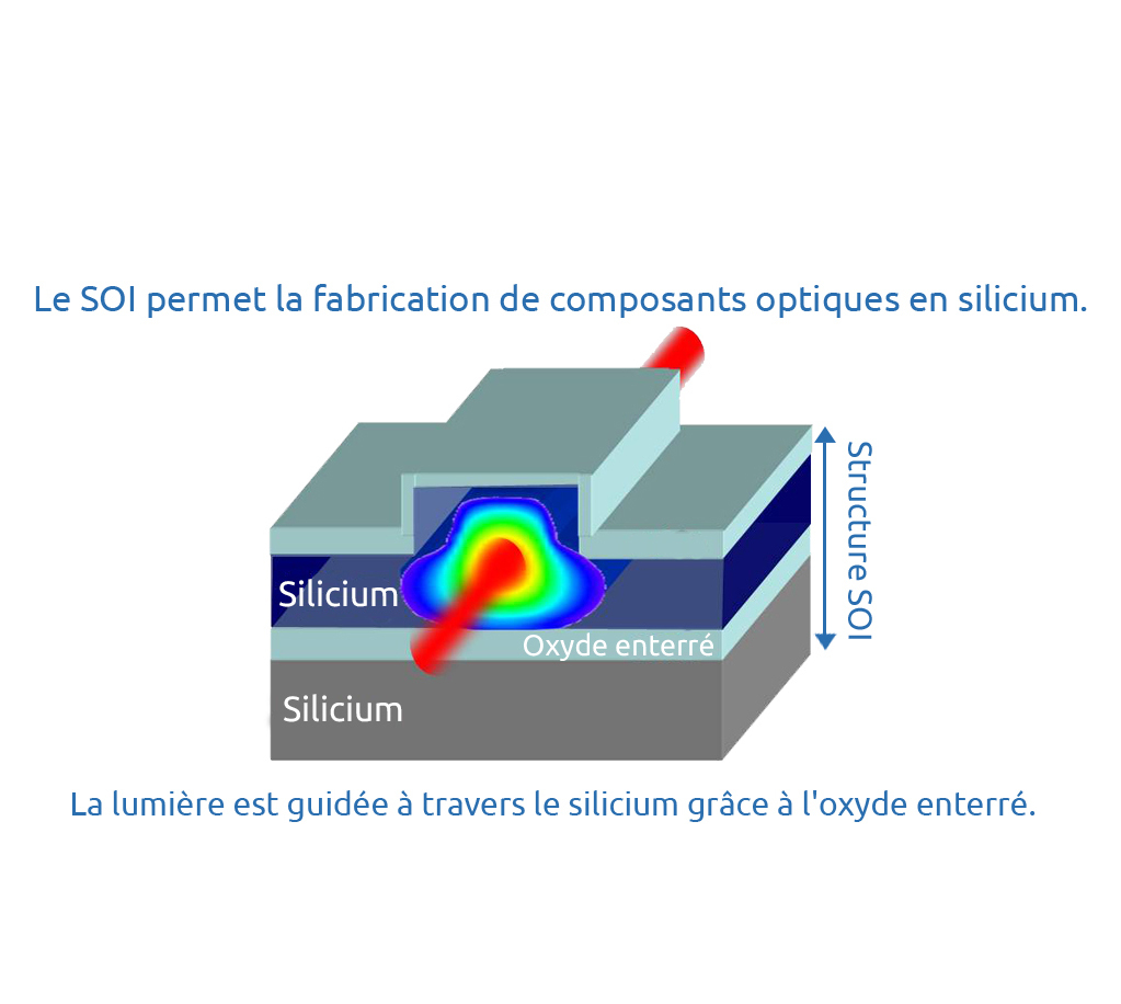 Schéma photonics FR
