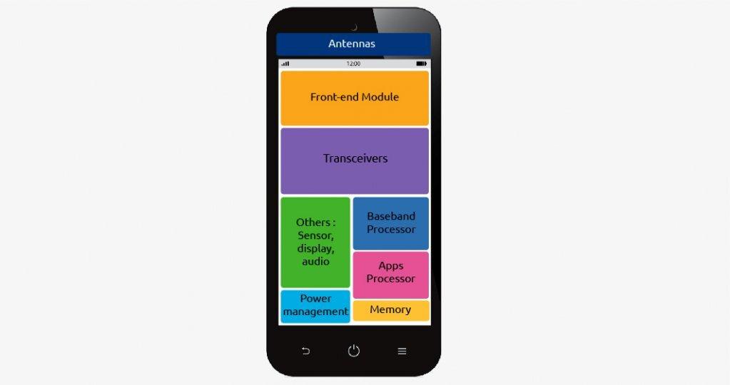 Schéma rf mobile desktop
