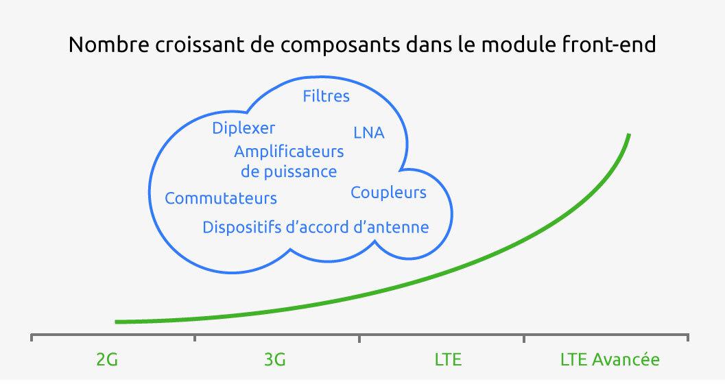 Schéma courbe RF desktop FR