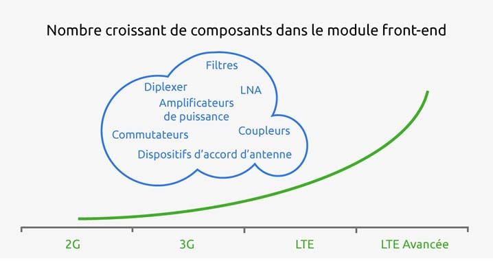 Schéma courbe RF mobile FR