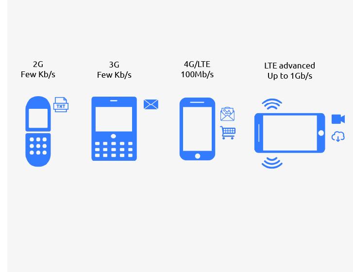 Schema RFSOI mobile